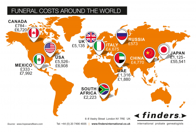 Finders-Funeral-Cost-Around-The-World-Infograthic