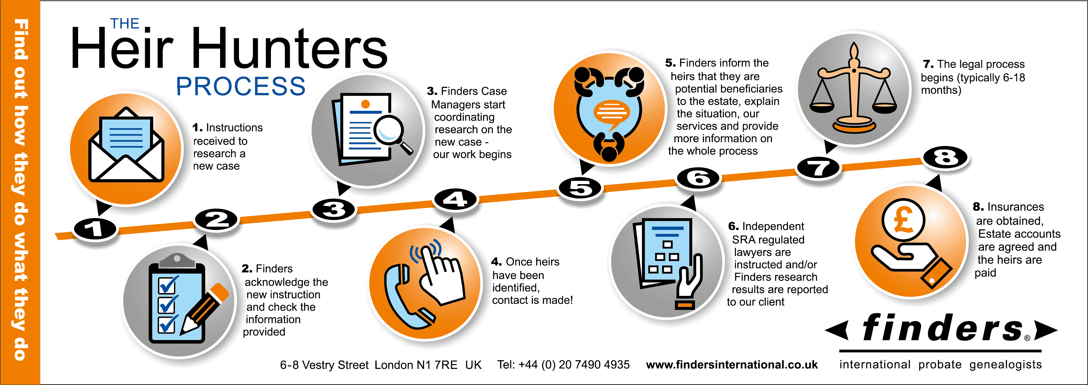 Finders-The HeirHunters -prosessi infografia