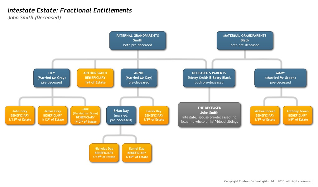 fractions_entitlements